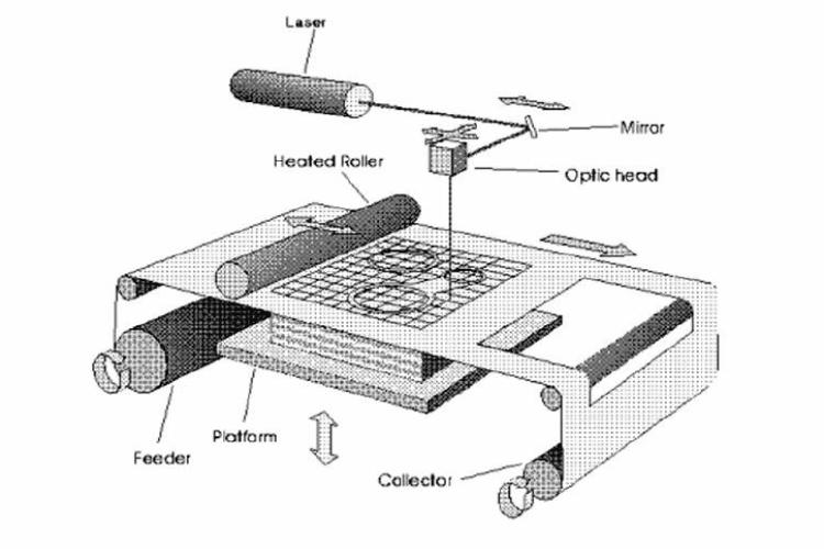 τρισδιάστατη εκτύπωση και ποιες οι εφαρμογές της στις σύγρχονες τεχνολογικές εξελίξεις 3D Printing τρισδιάστατοι εκτυπωτές 17