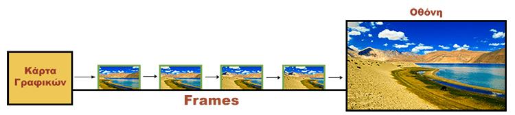 Βελτίωση των Γραφικών με AMD FreeSync και Nvidia G-Sync 2
