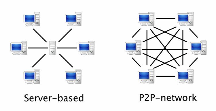 Ανταλλαγή Αρχείων - Πώς λειτουργεί το P2P και τα Torrent 5