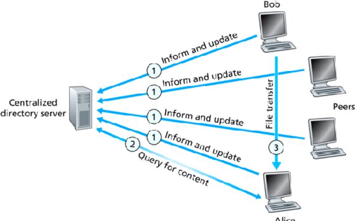 Ανταλλαγή Αρχείων - Πώς λειτουργεί το P2P και τα Torrent 6