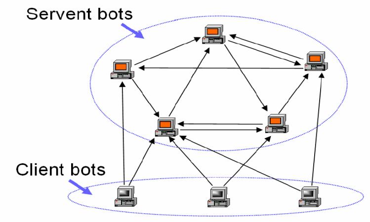 Ανταλλαγή Αρχείων - Πώς λειτουργεί το P2P και τα Torrent 8
