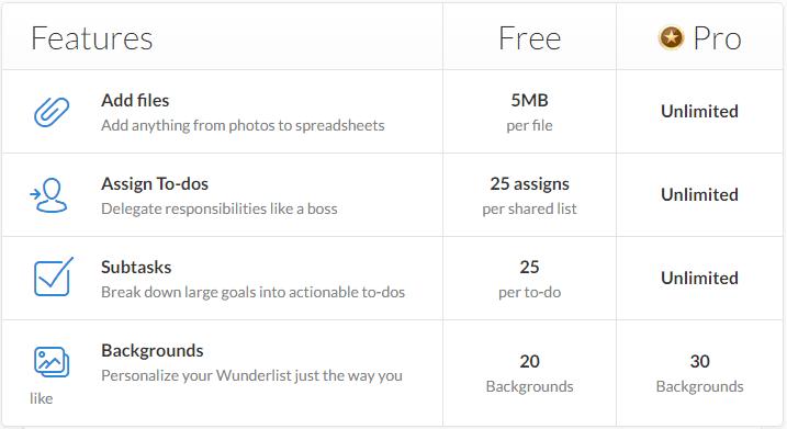 Οι Καλύτερες Εφαρμογές για Σημειώσεις στο Internet 13