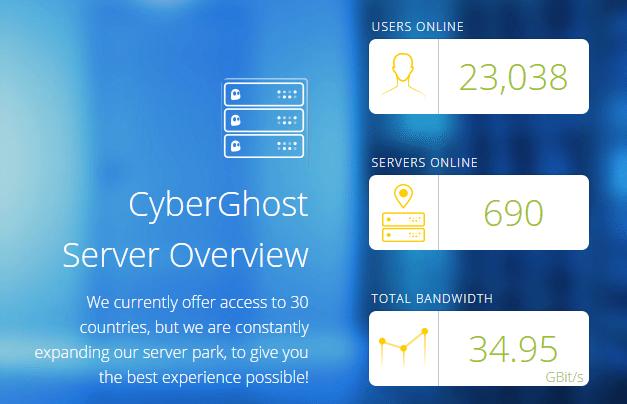 Ανώνυμη και Ασφαλής πλοήγηση δωρεάν VPN Cyberghost Servers