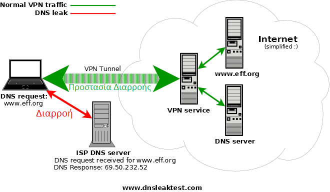 Ταχύτερο-VPN-με-συνδρομη-151-1