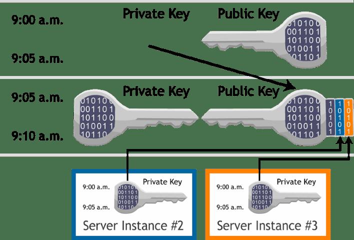Ταχύτερο-VPN-με-συνδρομη-181