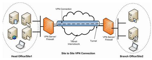 Ασφαλής και Ανώνυμη Πλοήγηση Τα Καλύτερα Δωρεάν VPN 3
