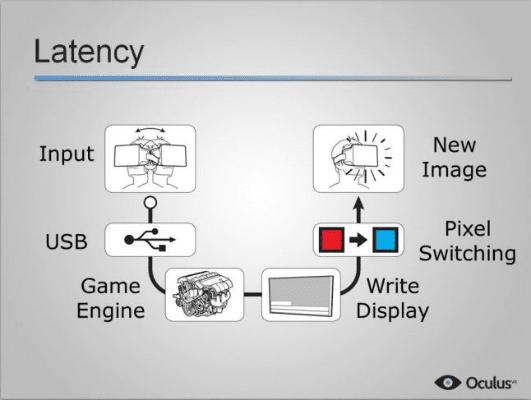 Εικονική Πραγματικότητα Η τεχνολογία του μέλλοντος 34