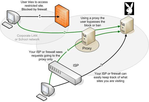 Ανωνυμία στο Ίντερνετ με τους πιο Γρήγορους Proxy Server 05