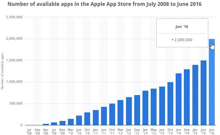 Εναλλακτικό Apple App Store 10