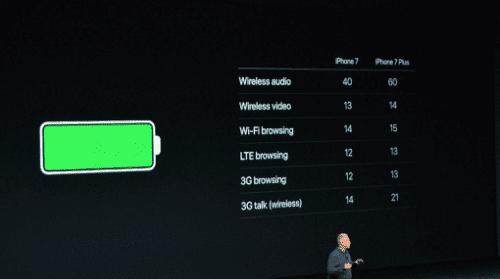 iPhone 7 και τα Άλλα Νέα στην Παρουσίαση της Apple 16