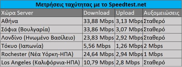 Αξιόπιστες Μέθοδοι για τη Μέτρηση Ταχύτητας του Ίντερνετ 10