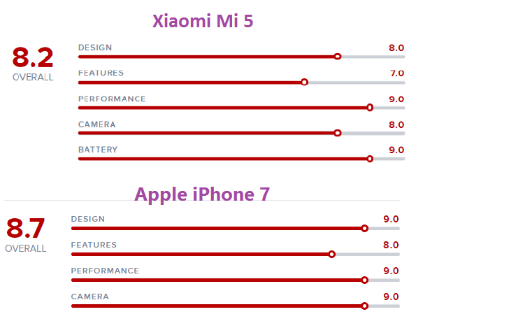 %cf%83%cf%8d%ce%b3%ce%ba%cf%81%ce%b9%cf%83%ce%b7-iphone-7-138a