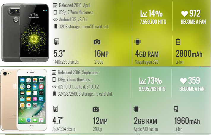%cf%83%cf%8d%ce%b3%ce%ba%cf%81%ce%b9%cf%83%ce%b7-iphone-7-81a