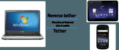 Σύνδεση Κινητού με Υπολογιστή για Ίντερνετ μέσω Tethering 03