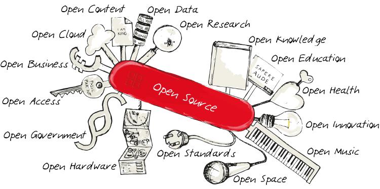 Τι Είναι τα Προγράμματα Ανοικτού Κώδικα / Open Source