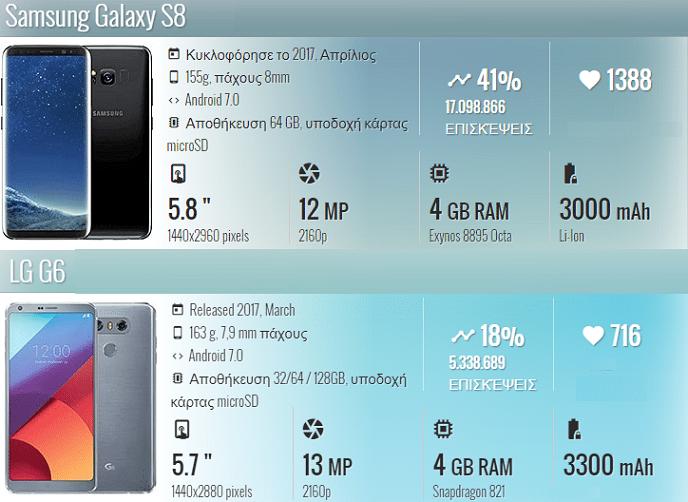 Galaxy S8 LG G6 3