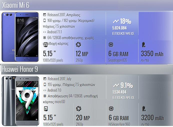 Xiaomi Mi 6 vs Huawei Honor 9