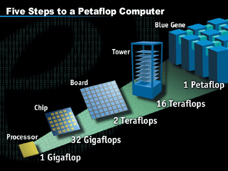 Υπερυπολογιστής 20a