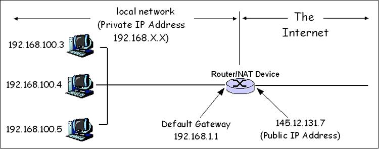 Πώς να βρω Όλες τις Διευθύνσεις IP στο Τοπικό Δίκτυο