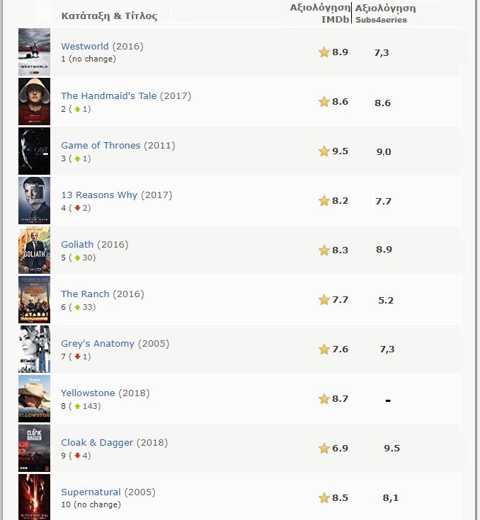 Ταινίες-και-Σειρές-10Α