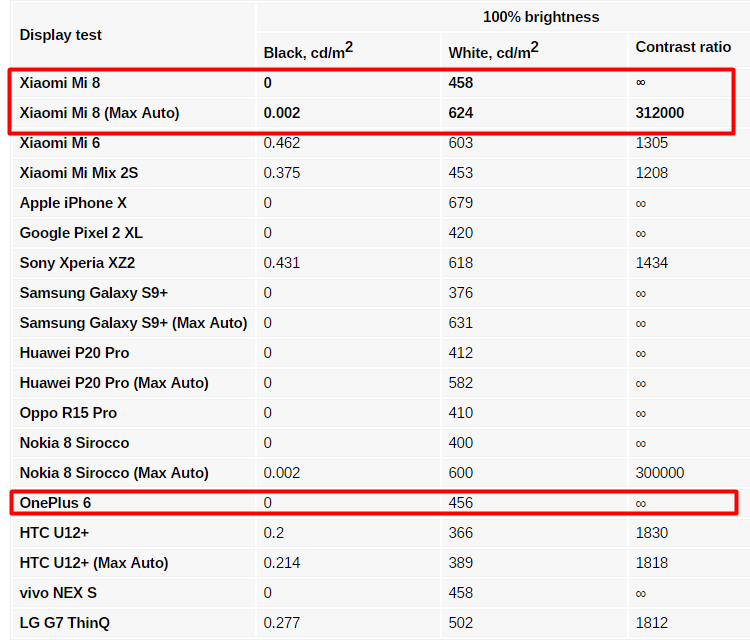 OnePlus 6 vs Xiaomi Mi 8 25