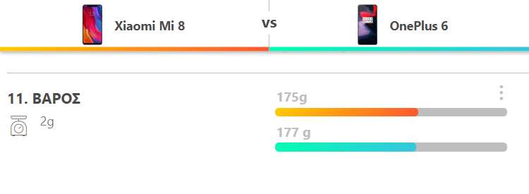 OnePlus 6 vs Xiaomi Mi 8 5