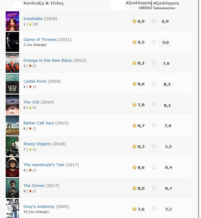 Ταινίες-και-Σειρές 101