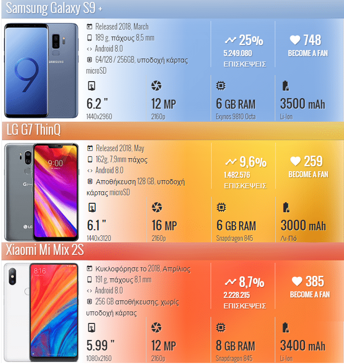 Galaxy S9+ vs. LG G7 ThinQ vs. Mi Mix 2s 1