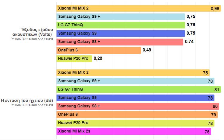 Galaxy S9+ vs. LG G7 ThinQ vs. Mi Mix 2s 31