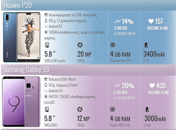 Huawei P20 vs. Galaxy S9 1