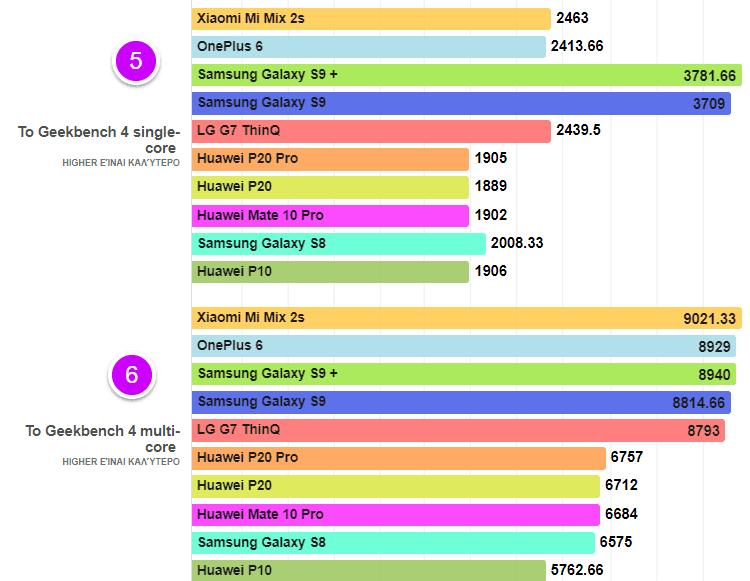 Huawei-P20-vs.-Galaxy-S9-16αα