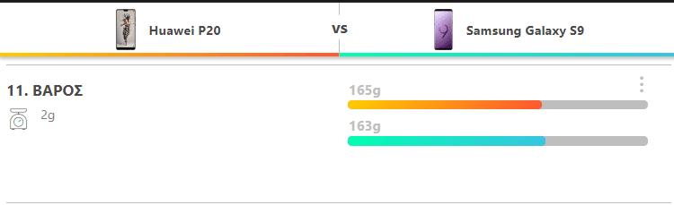 Huawei P20 vs. Galaxy S9 6
