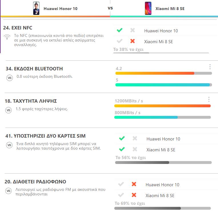 Huawei Honor 10 vs. Xiaomi Mi 8 SE 10