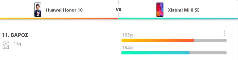 Huawei Honor 10 vs. Xiaomi Mi 8 SE 5
