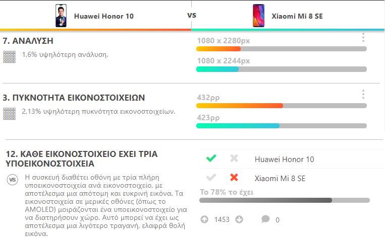 Huawei Honor 10 vs. Xiaomi Mi 8 SE 6