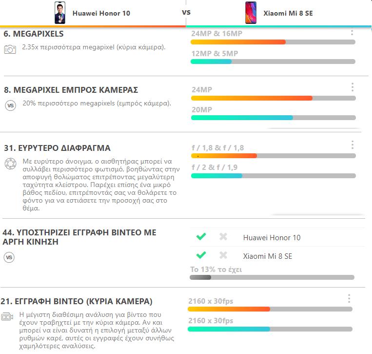 Huawei Honor 10 vs. Xiaomi Mi 8 SE 8