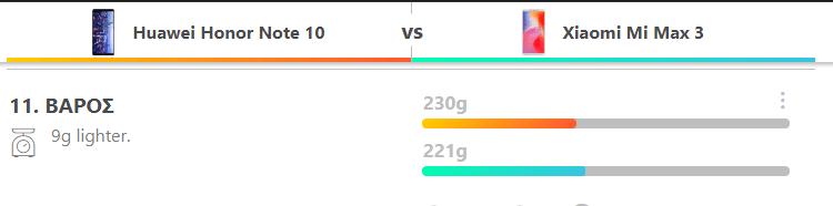 Xiaomi Mi Max 3 VS. Honor Note 10 4