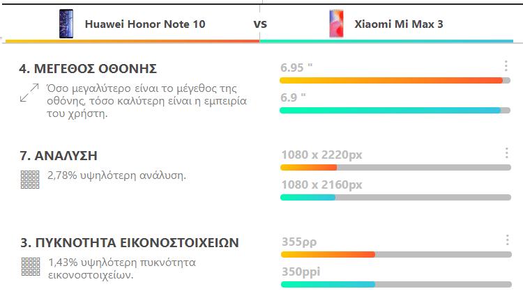 Xiaomi Mi Max 3 VS. Honor Note 10 5α