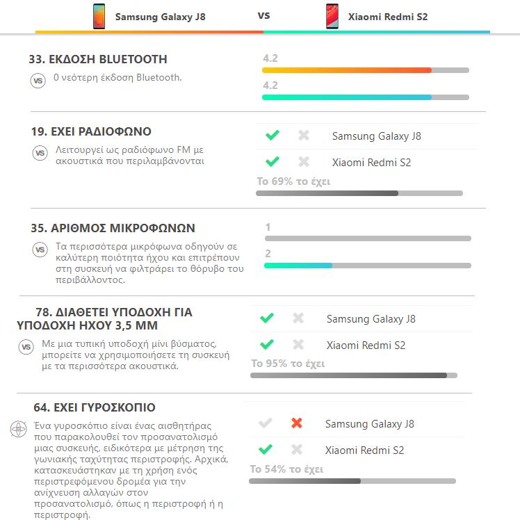 Galaxy J8 vs. Redmi S2 10ααα