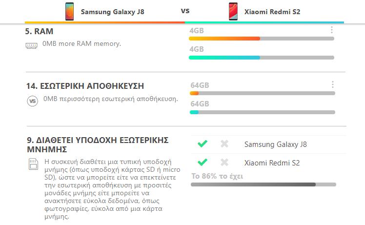 Galaxy J8 vs. Redmi S2 10α