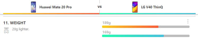 Huawei Mate 20 Pro vs LG V40 ThinQ 4α