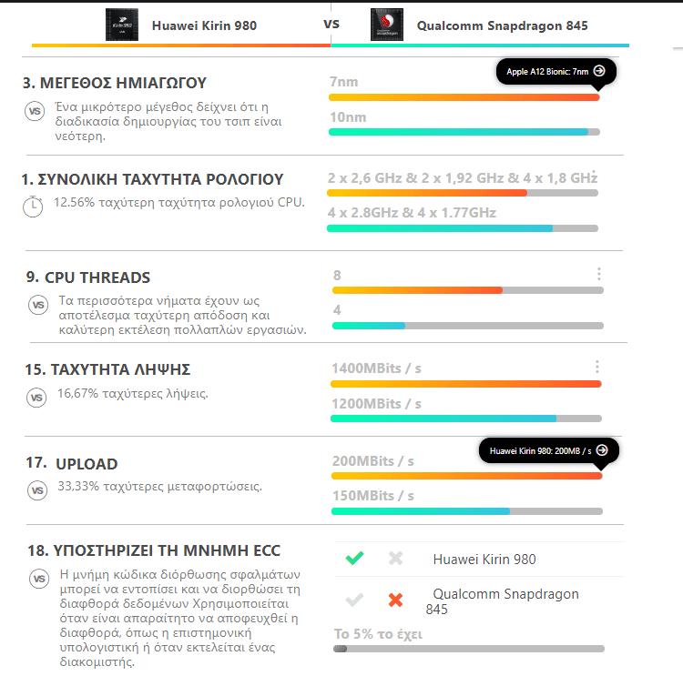 Huawei Mate 20 Pro vs LG V40 ThinQ 6αα