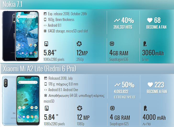 Nokia 7.1 vs Xiaomi Mi A2 Lite 1α