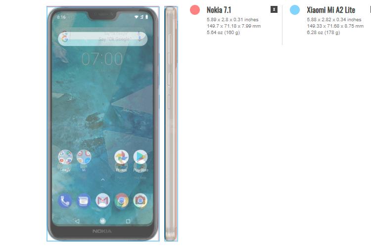 Nokia 7.1 vs Xiaomi Mi A2 Lite 2αα