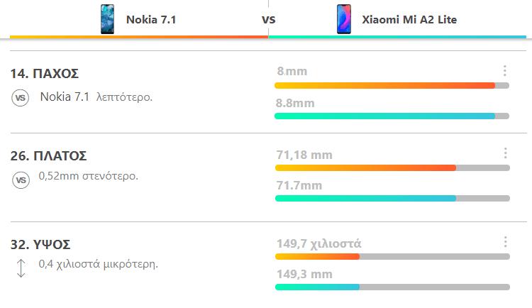 Nokia 7.1 vs Xiaomi Mi A2 Lite 3α