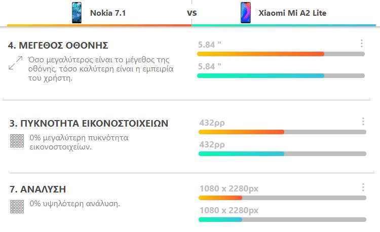 Nokia 7.1 vs Xiaomi Mi A2 Lite 4α