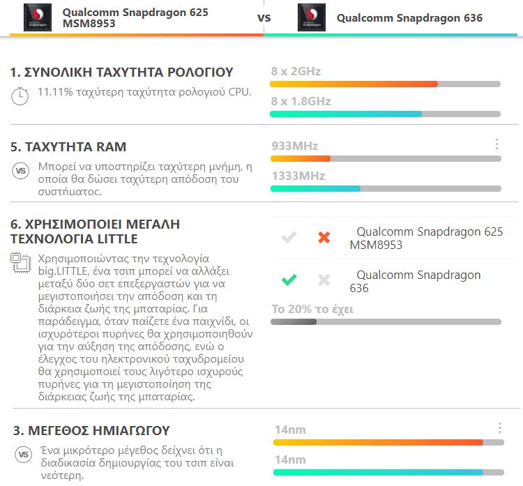 Nokia 7.1 vs Xiaomi Mi A2 Lite 6a