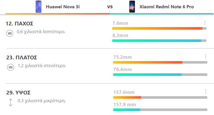 Redmi Note 6 Pro vs Huawei Nova 3i 1ααα