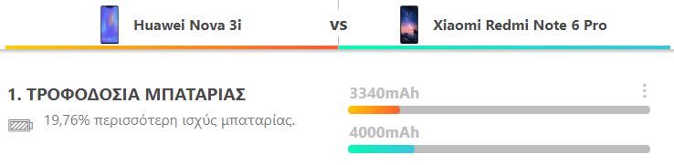 Redmi Note 6 Pro vs Huawei Nova 3i 15