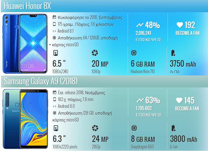 Honor 8X vs Samsung Galaxy A9 1